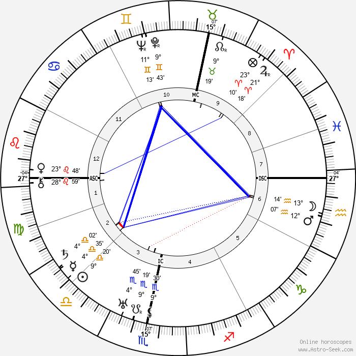 Margaret Hone - Birth horoscope chart