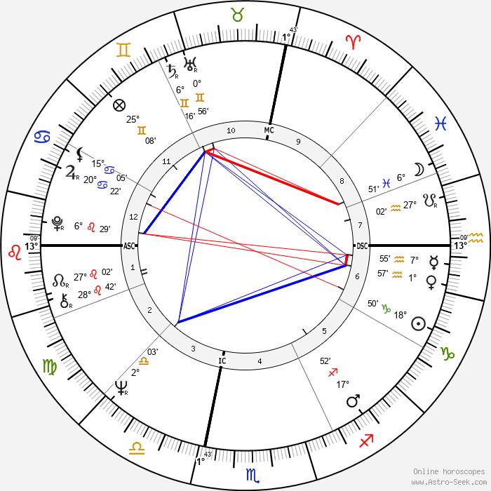 Margaret House - Birth horoscope chart