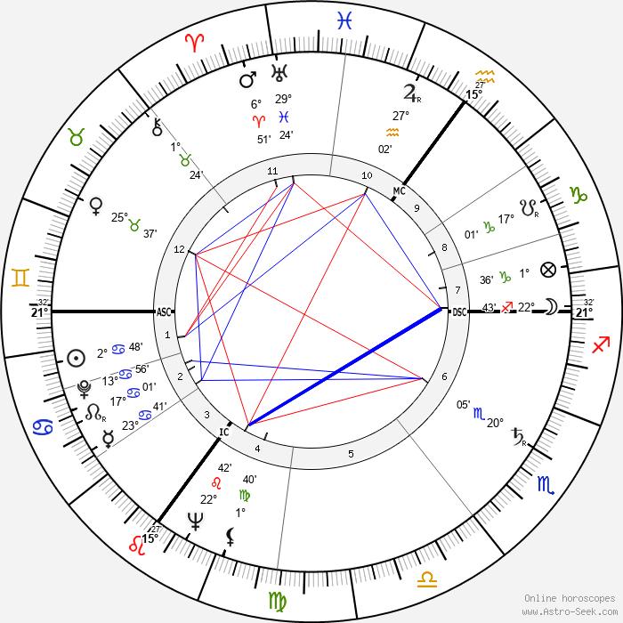 Margaret Joan Anstee - Birth horoscope chart