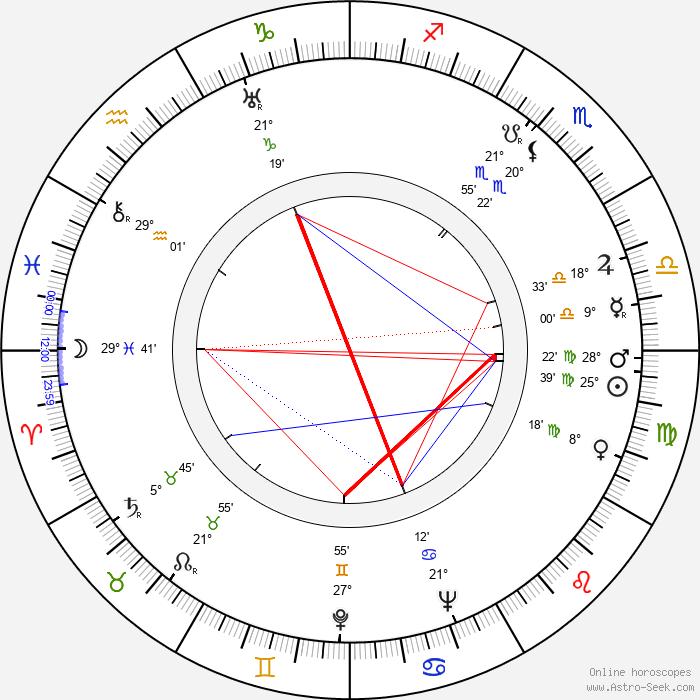 Margaret Lindsay - Birth horoscope chart