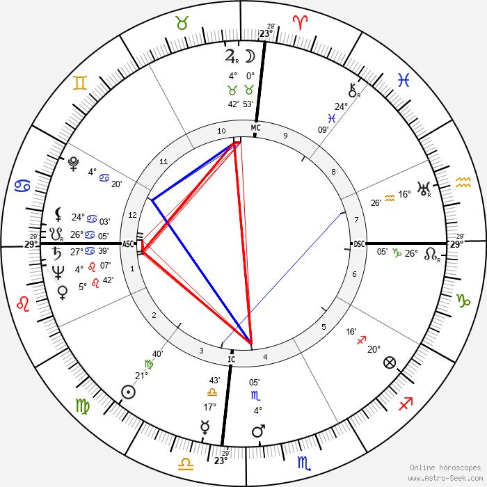 Margaret Lockwood - Birth horoscope chart