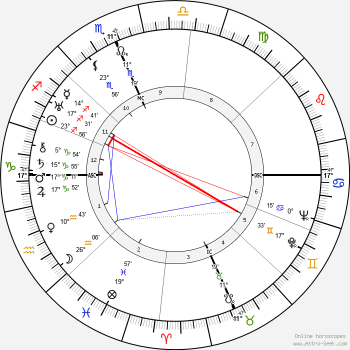 Margaret Mead - Birth horoscope chart