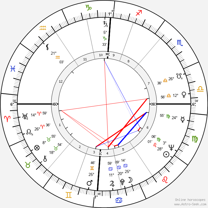 Margaret, Princess of England - Birth horoscope chart