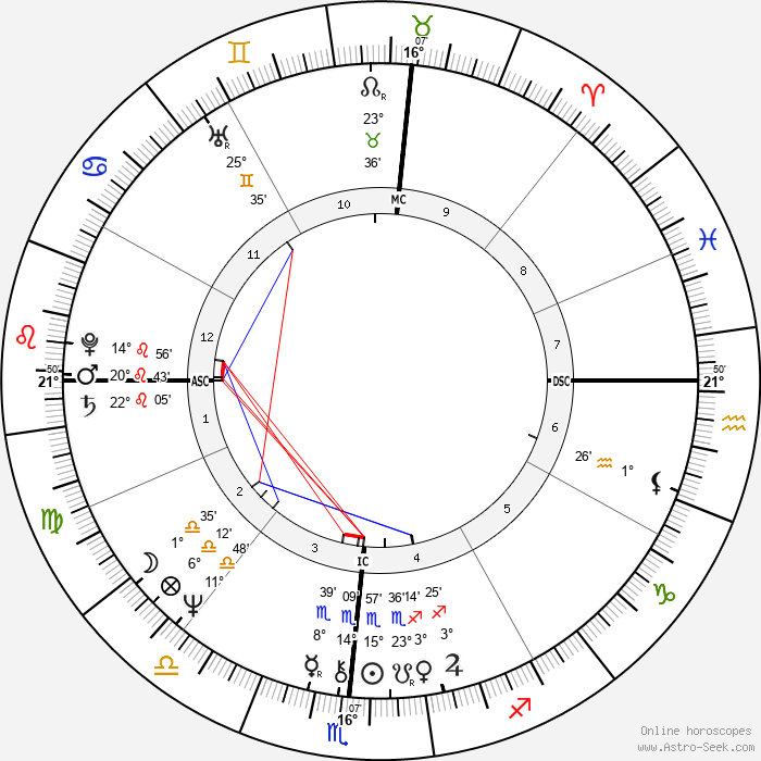 Margaret Rhea Seddon - Birth horoscope chart