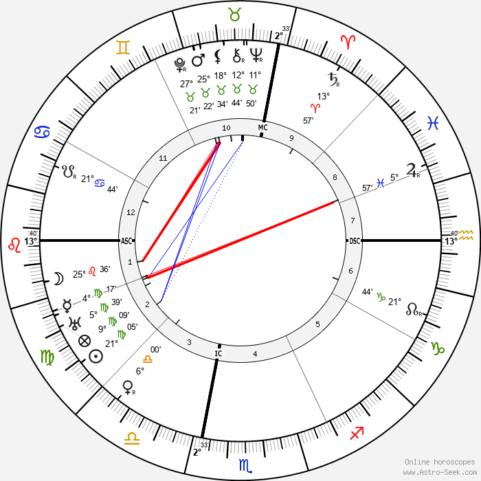Margaret Sanger - Birth horoscope chart