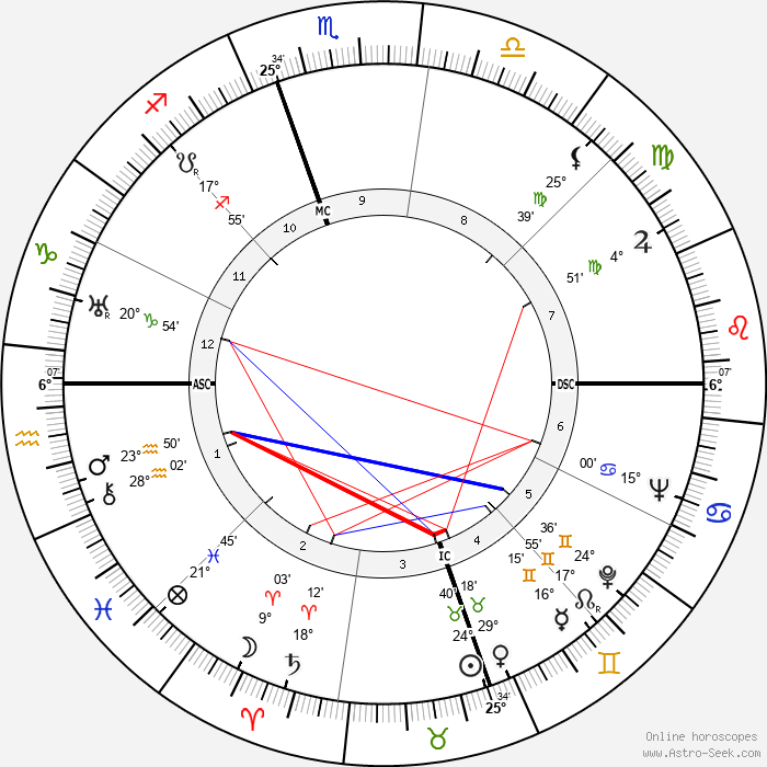 Margaret Sullavan - Birth horoscope chart