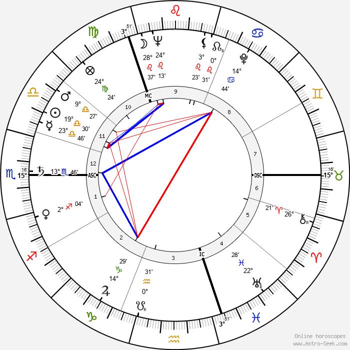 Margaret Thatcher - Birth horoscope chart