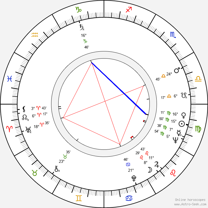 Margaret Tyzack - Birth horoscope chart