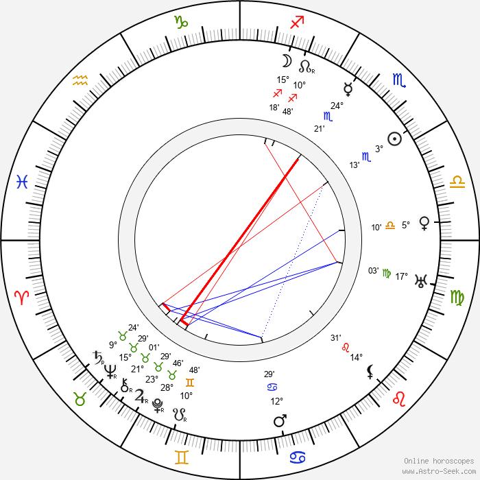 Margaret Wycherly - Birth horoscope chart