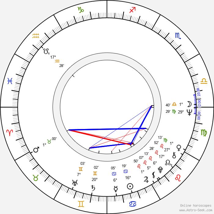 Margareta Pîslaru - Birth horoscope chart