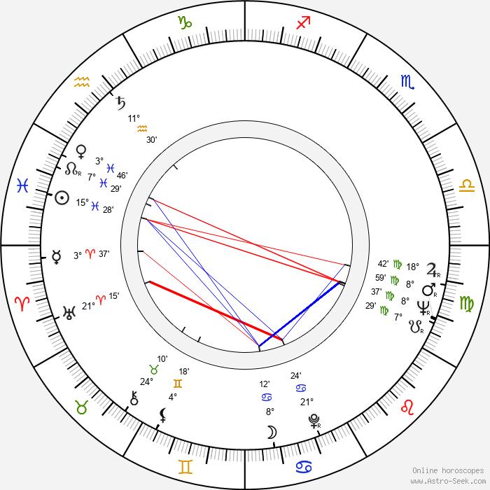 Margareta Pogonat - Birth horoscope chart