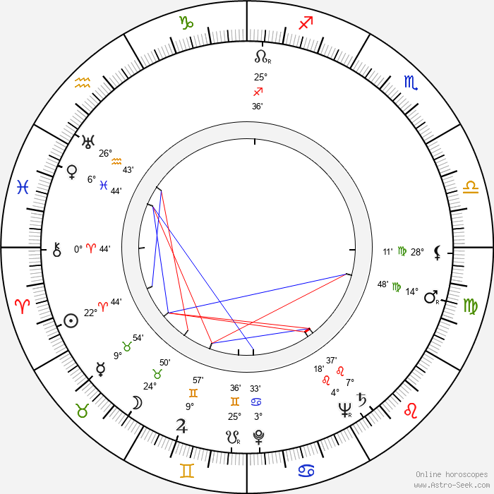 Margarete Genske - Birth horoscope chart