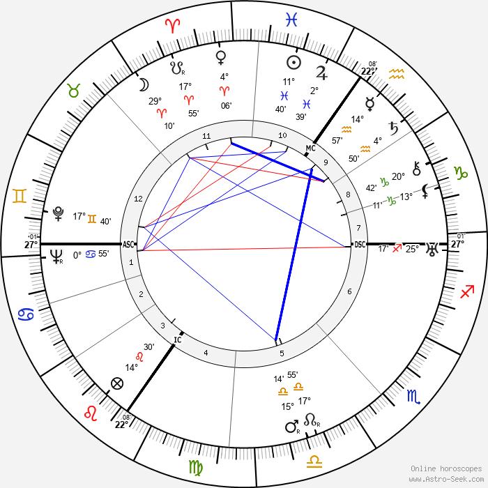 Margarete Teschemacher - Birth horoscope chart