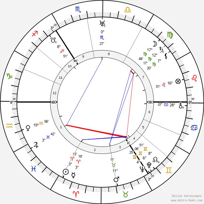 Margarete zur Bentlage - Birth horoscope chart