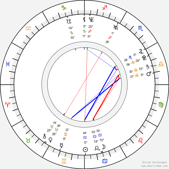 Margareth Madè - Birth horoscope chart