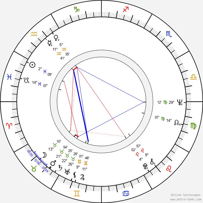 Margarethe von Trotta - Birth horoscope chart