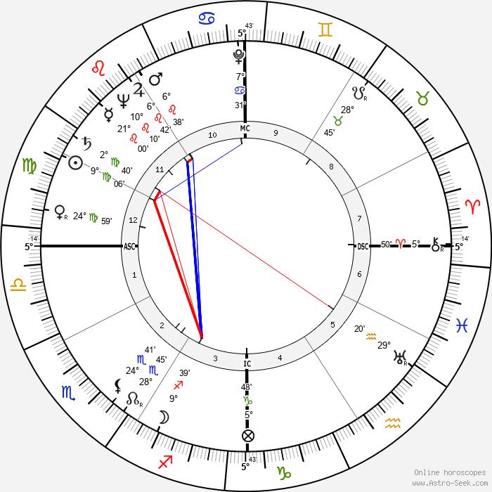 Marge Champion - Birth horoscope chart