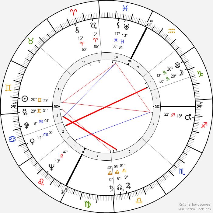 Margherita Sofia Hack - Birth horoscope chart