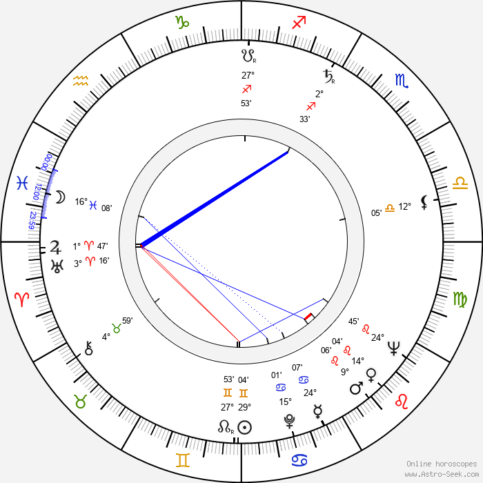 Margit Bara - Birth horoscope chart