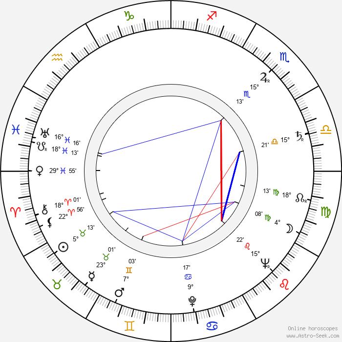 Margit Harníčková - Birth horoscope chart