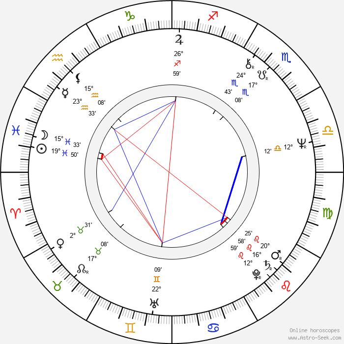 Margit Lindeman - Birth horoscope chart