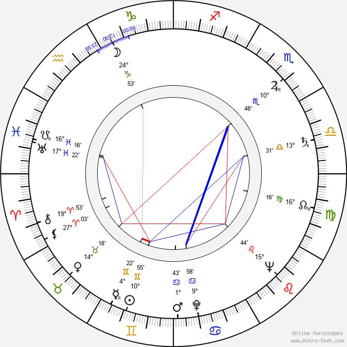 Margot Trooger - Birth horoscope chart