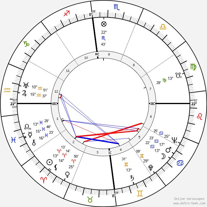 Marguerite Duras - Birth horoscope chart