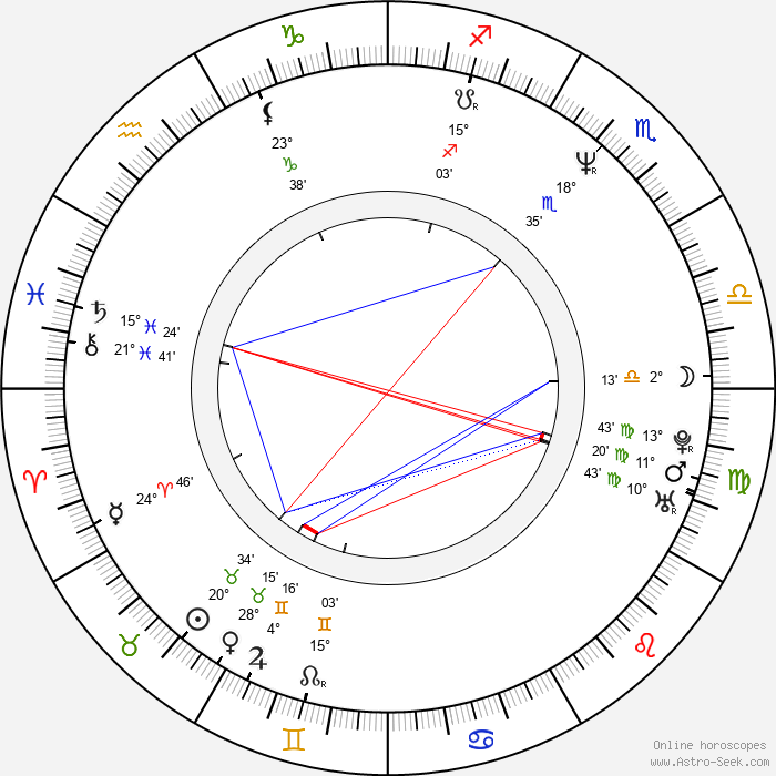 Marguerite MacIntyre - Birth horoscope chart