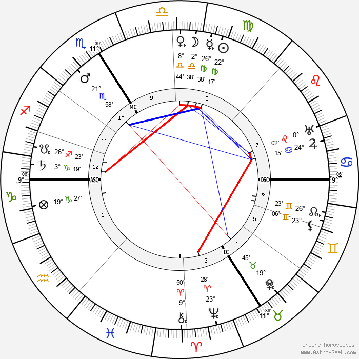 Marguerite Moreno - Birth horoscope chart