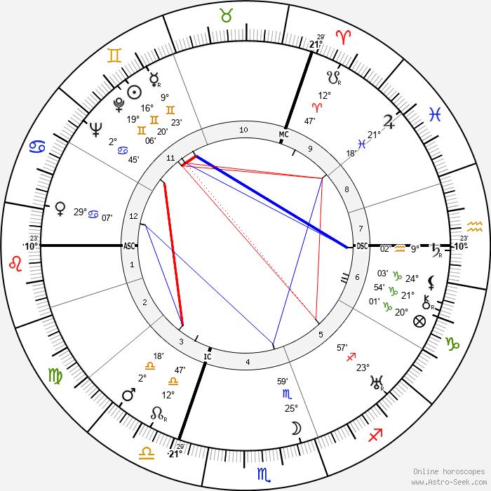Marguerite Yourcenar - Birth horoscope chart