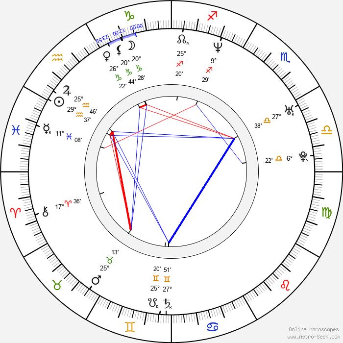 Mari Morrow - Birth horoscope chart