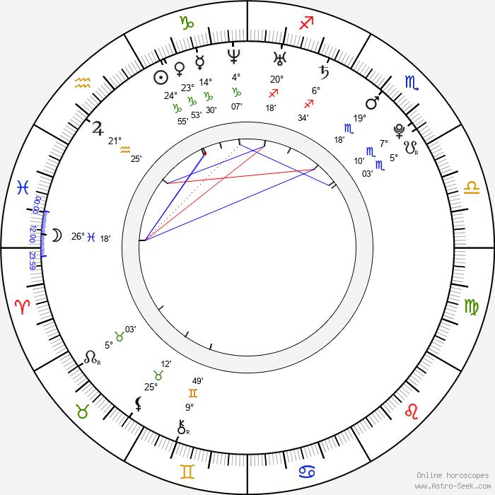 Maria Abakumovová - Birth horoscope chart