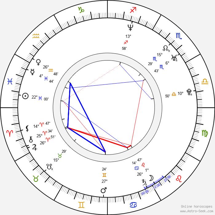 María Adánez - Birth horoscope chart