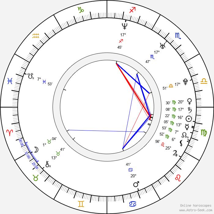 Maria Arcé - Birth horoscope chart