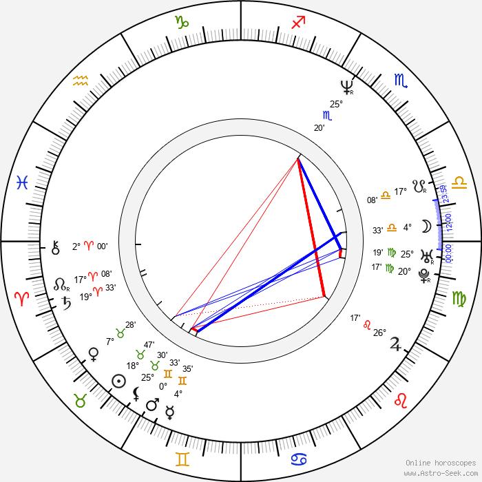 Maria Avdjushko - Birth horoscope chart