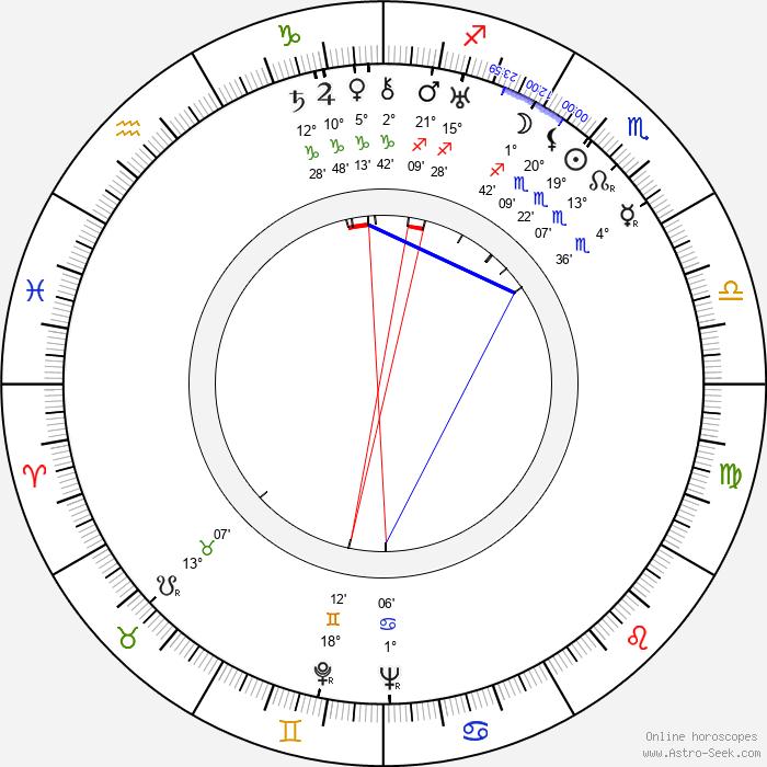 Maria Besendahl - Birth horoscope chart