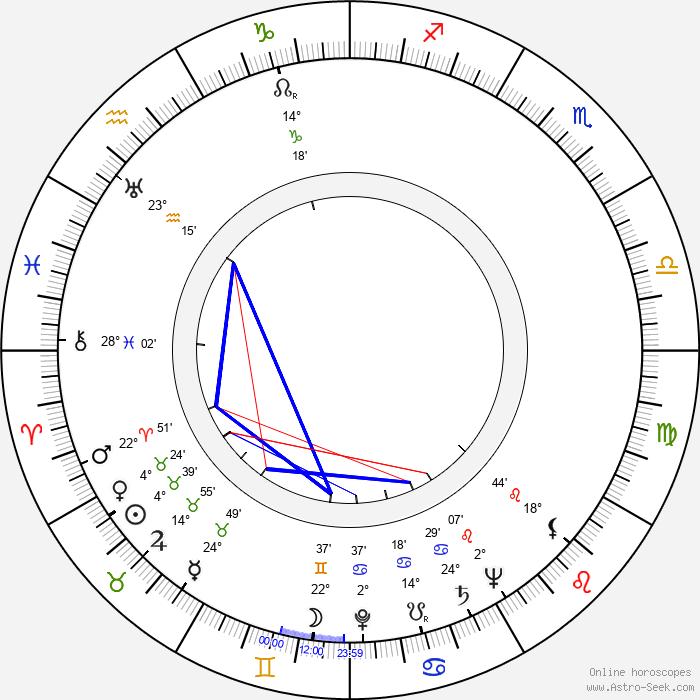 Maria Bibikov - Birth horoscope chart
