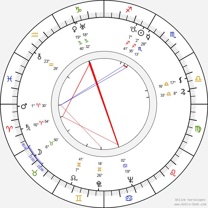 Maria Bogda - Birth horoscope chart