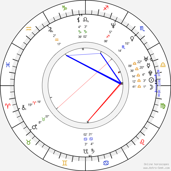 Maria Bonnevie - Birth horoscope chart