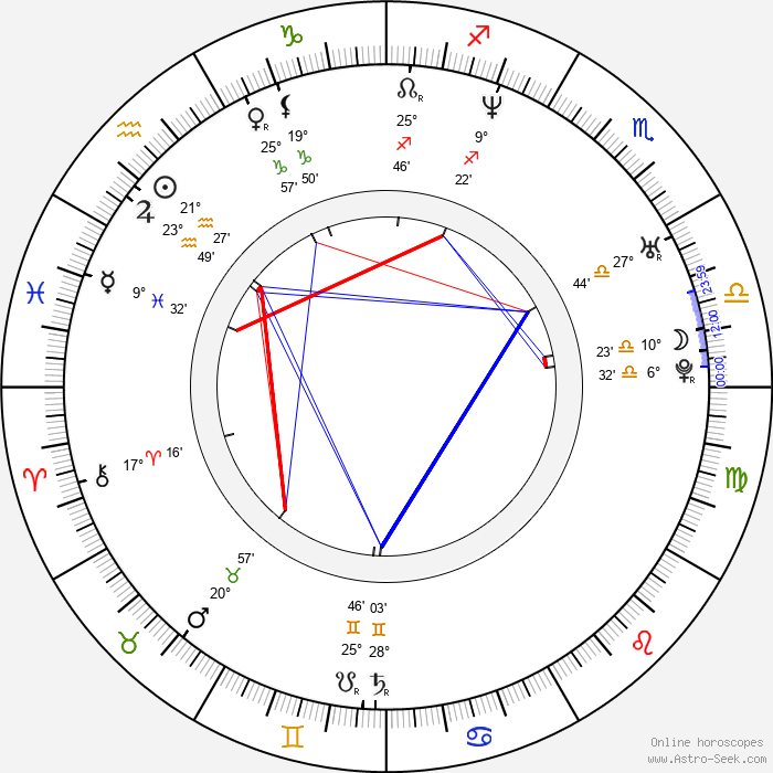 María Botto - Birth horoscope chart