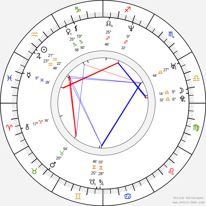 María Botto - Birth horoscope chart