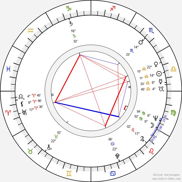 Maria Broniewska - Birth horoscope chart