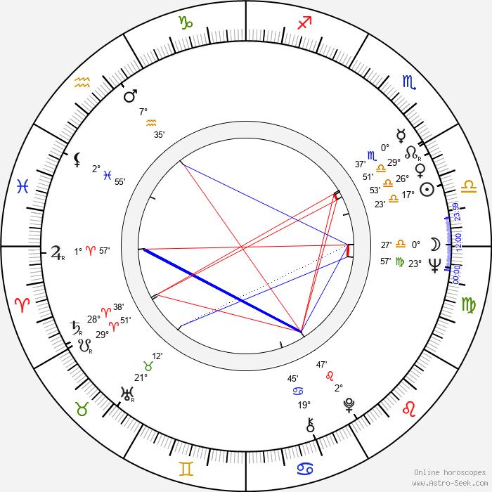 Maria Bueno - Birth horoscope chart