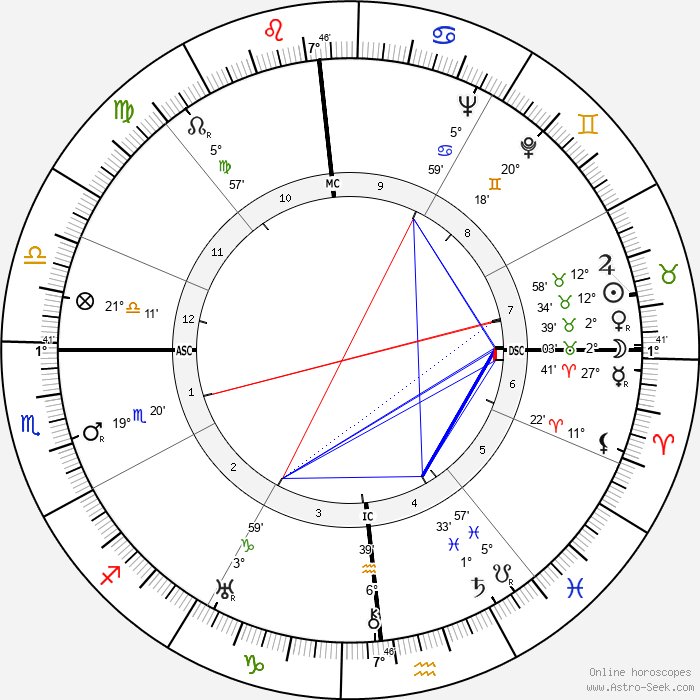 Maria Caniglia - Birth horoscope chart