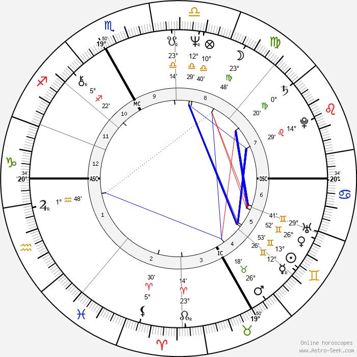 Maria Canins - Birth horoscope chart