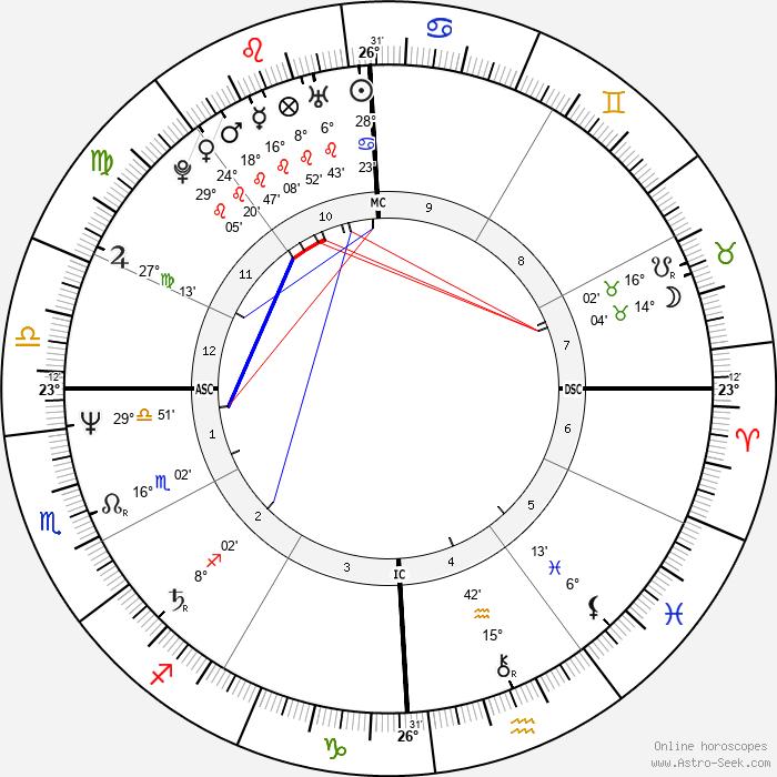 Maria Carla Cammarata - Birth horoscope chart