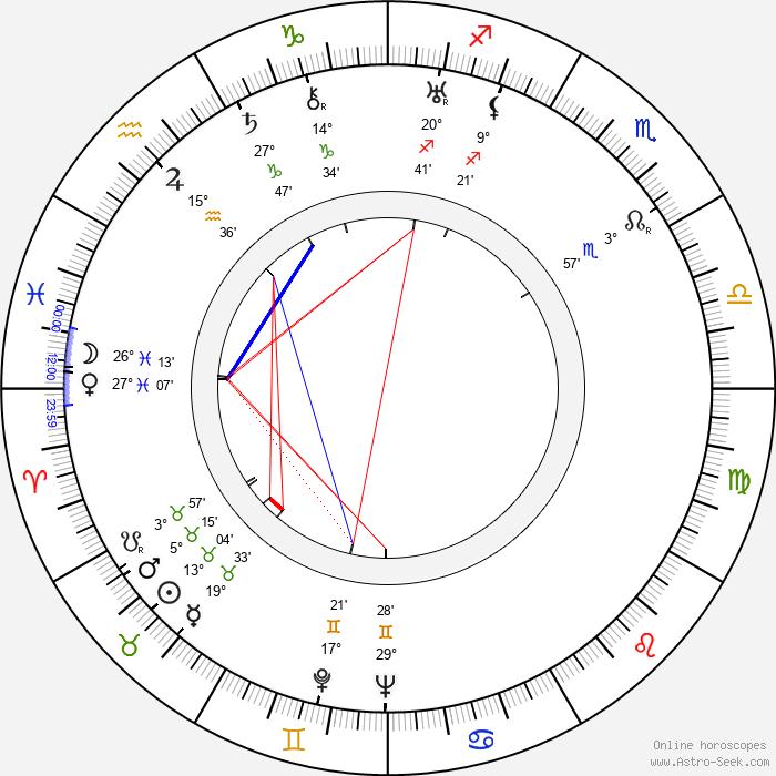 María Corda - Birth horoscope chart