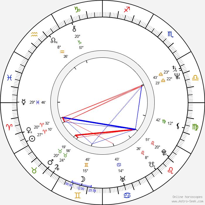 Maria Czubasiewicz - Birth horoscope chart