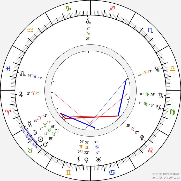 Mária Dolanská - Birth horoscope chart