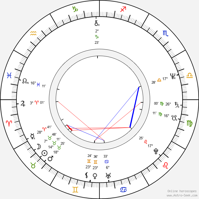 Mária Dolanská - Birth horoscope chart